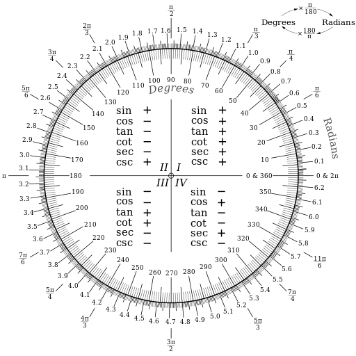 512px-Degree-Radian_Conversion.svg.png