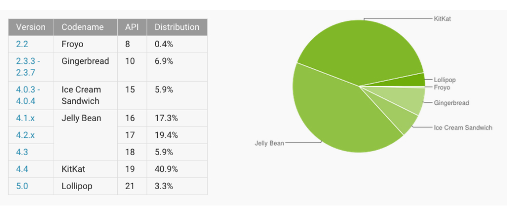Android-Distribution-March-2015.jpg