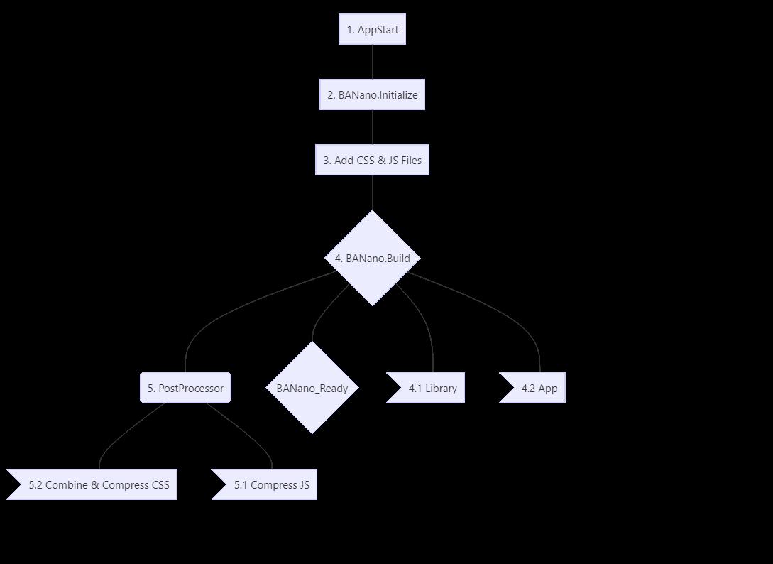 B4J Tutorial - [BANanoSQL] CRUD with grid & modal using UOENow | B4X