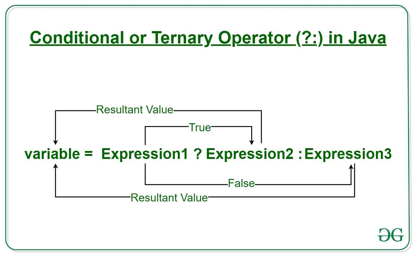 Conditional-or-Ternary-Operator-__-in-Java.jpg