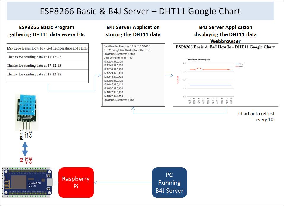Server On Esp8266