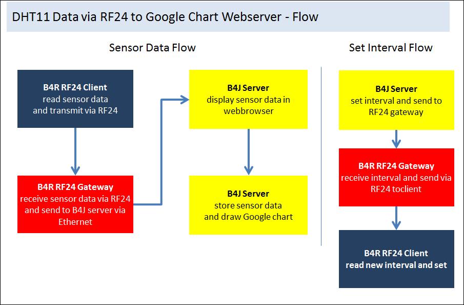 B4R Tutorial - [B4R & B4J] DHT11 Data via RF24 to display as Google