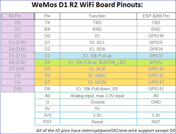 B4R Question - DeepSleep in Wemos D1 R2   B4X Community - Android