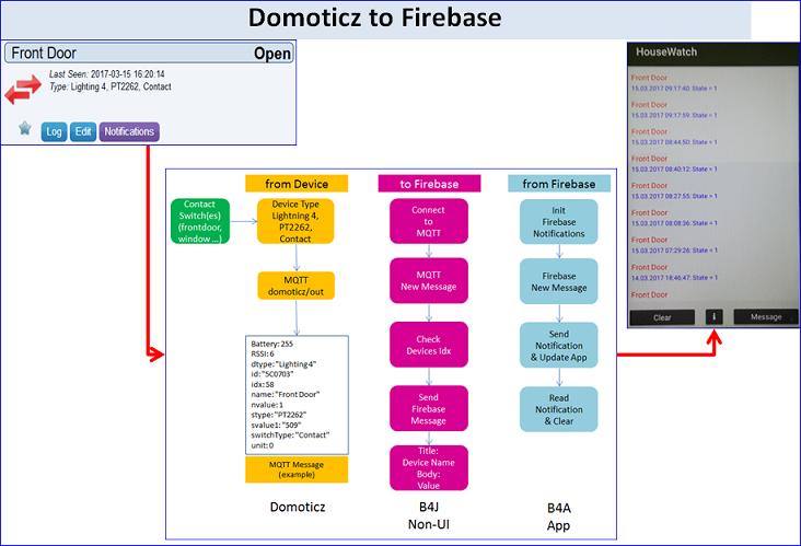Share My Creation - [IoT] Home Automation Firebase Messaging